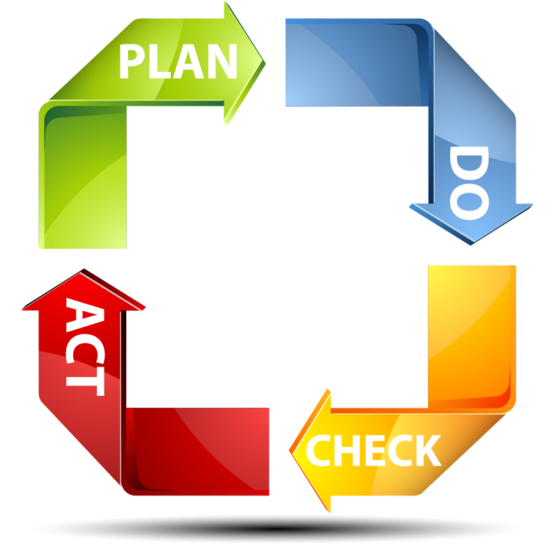 plan do check act quality cycle